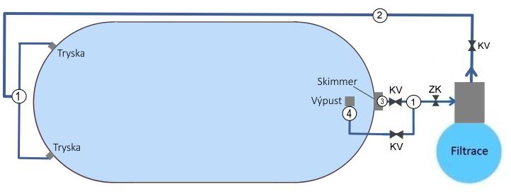 Bazén TREND ovál s filtrací
