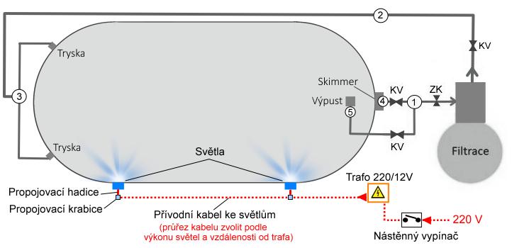 Světla pro bazén TREND ovál
