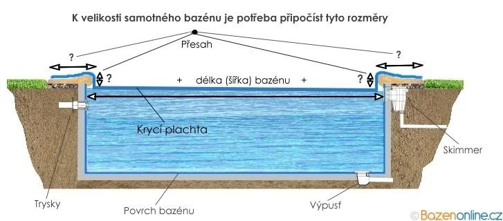 Modrá krycí plachta na bazén