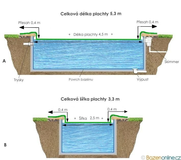 Krycí plachta na oválný bazén 4,5 x 2,5 m