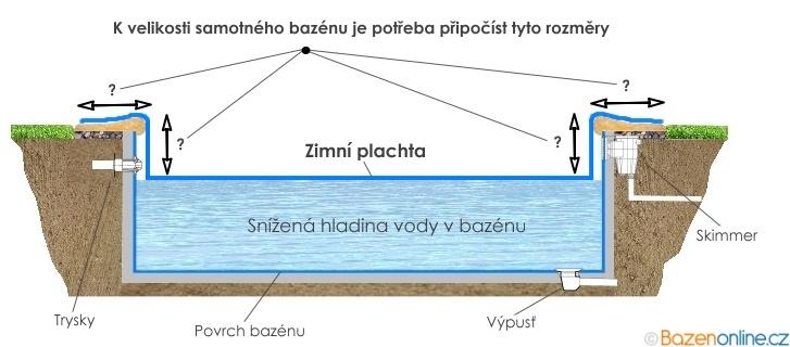 Plachta na zazimování bazénu